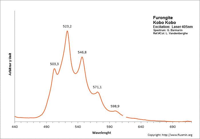 Luminescence, fluorescence et phosphorescence des minéraux